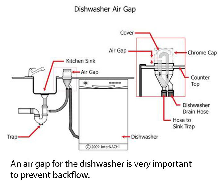Dishwasher Countertop Gap : Home Inspection Photos / Dishwasher air gap -2.jpg